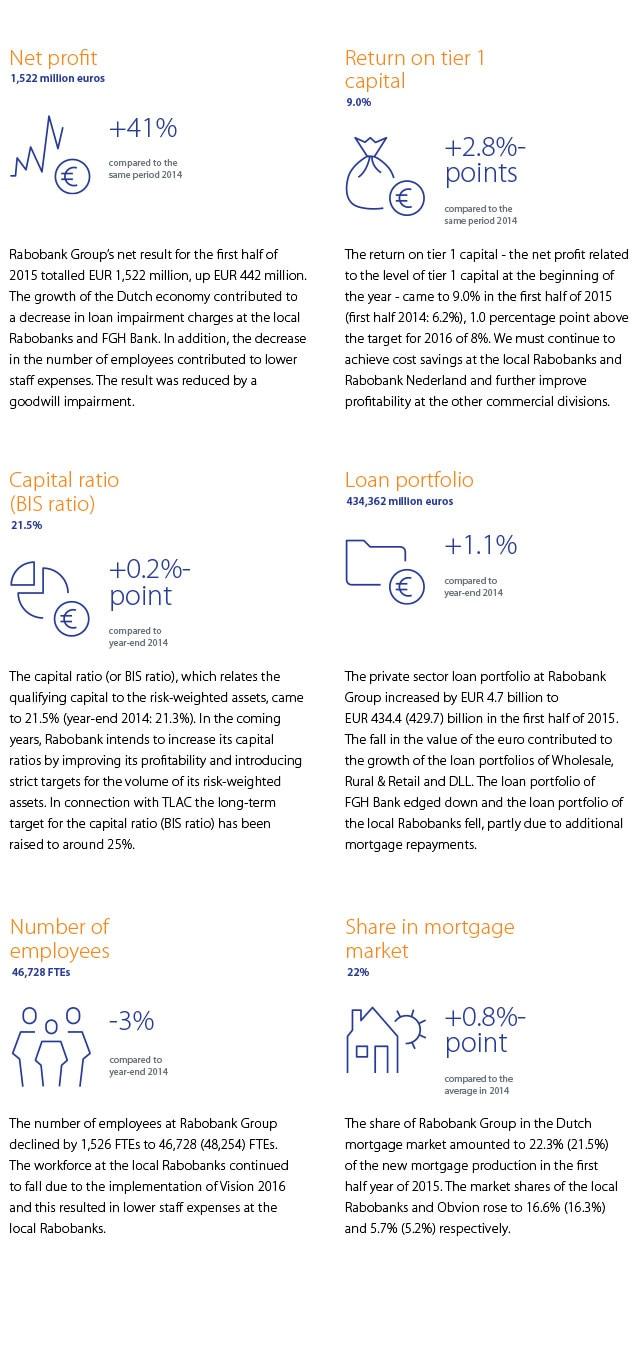 Keyfigures infographic