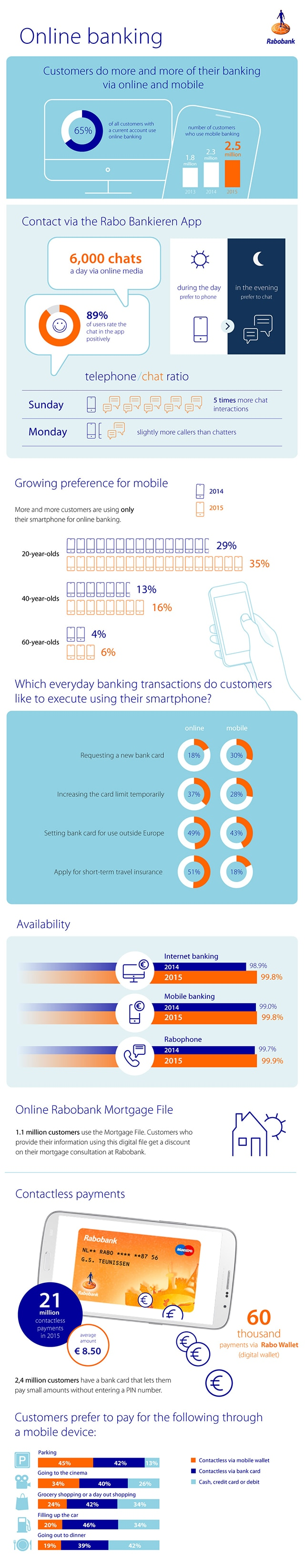 Infographic online banking