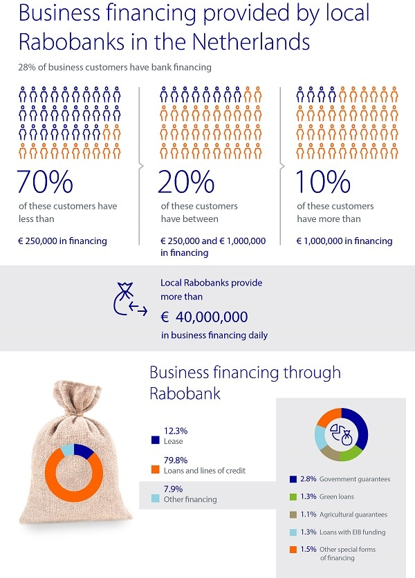 business-financing-rabobank-600px